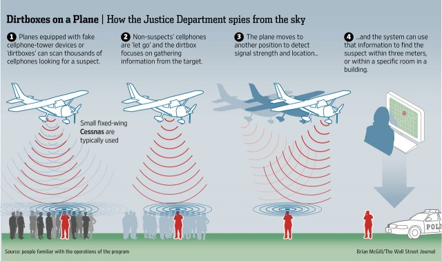 wsj-dirtbox-imsi-catcher-diagram-640x378