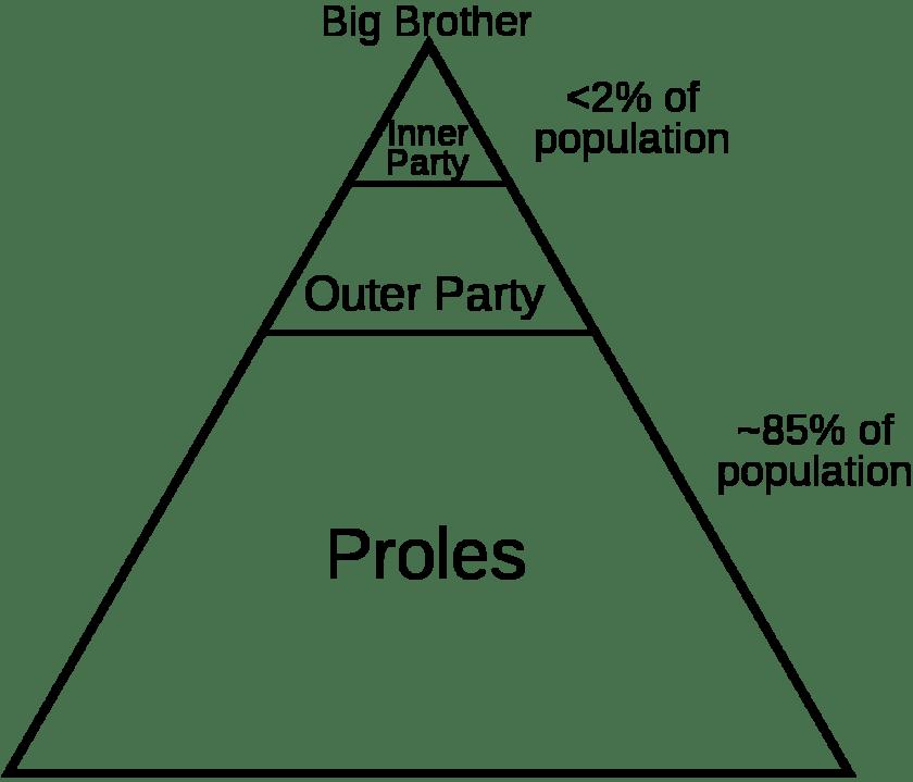 1000px-1984_Social_Classes_alt