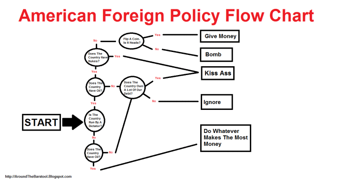 foreign-policy