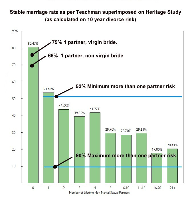 Marriage stability vs sexual partners,(Teachman et al. JAMF, August 2010)