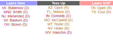 Toss-up Senate races to be decided on Tuesday