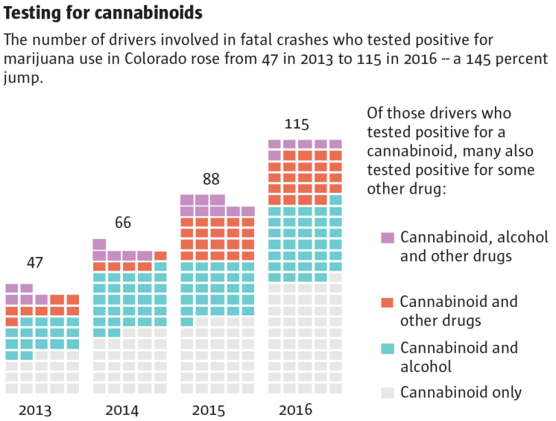 Number of drivers involved in fatal crashes who used marijuana