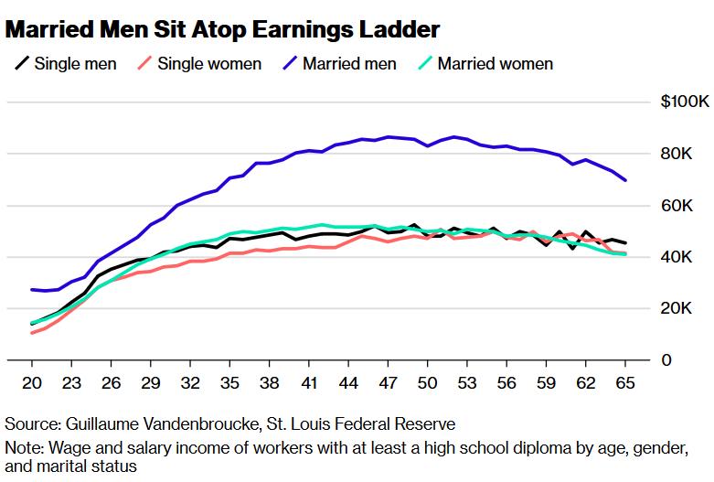 Married men seem to enjoy a boost in earnings from age 23-43
