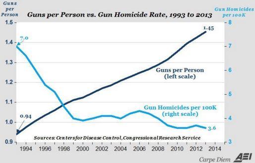 Gun ownership up, gun violence down