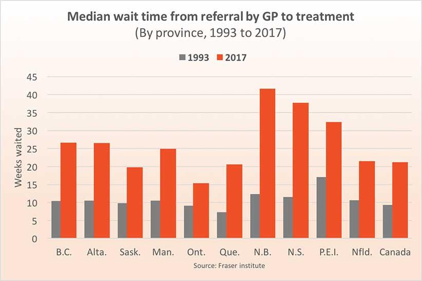 Wait times in weeks (Source: Maclean's magazine)