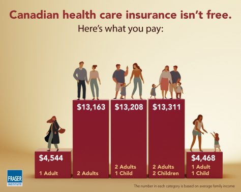 Price of healthcare per Canadian household (Source: Fraser Institute)
